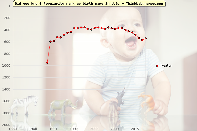 Top 2000 baby names ranking of Keaton name in U.S.