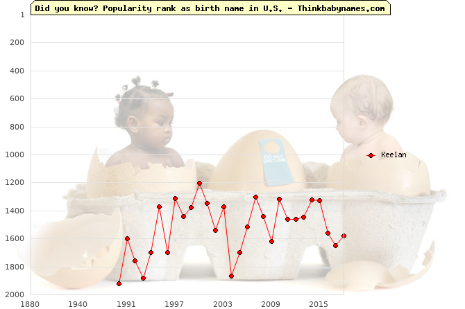 Top 2000 baby names ranking of Keelan name in U.S.