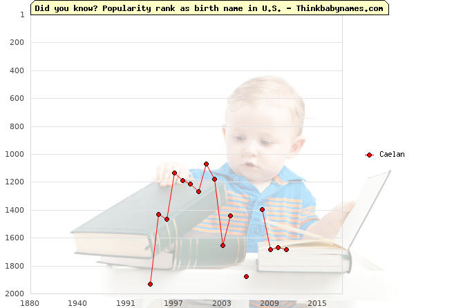Top 2000 baby names ranking of Caelan in U.S.