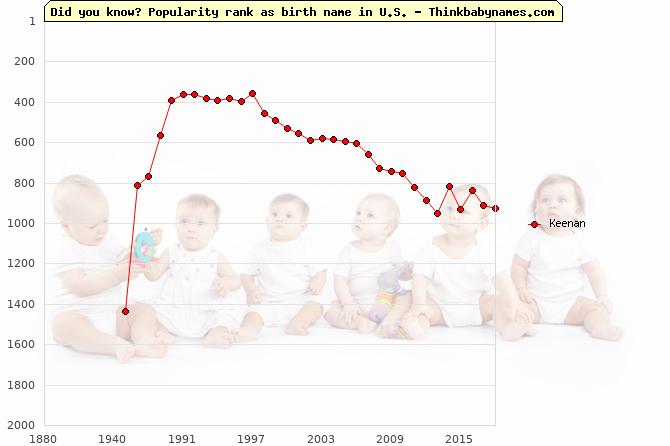 Top 2000 baby names ranking of Keenan name in U.S.