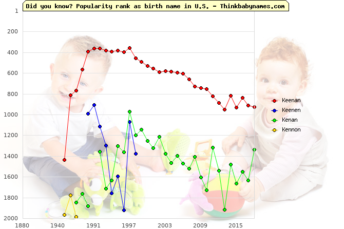 Top 2000 baby names ranking of Keenan, Keenen, Kenan, Kennon in U.S.