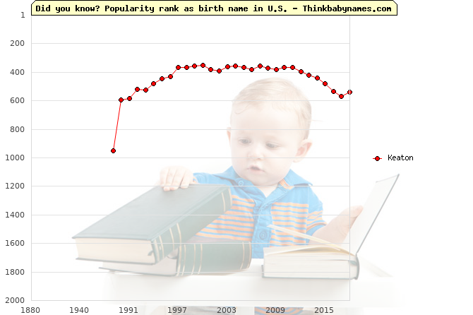 Top 2000 baby names ranking of Keaton in U.S.