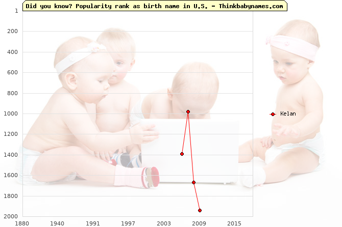 Top 2000 baby names ranking of Kelan name in U.S.