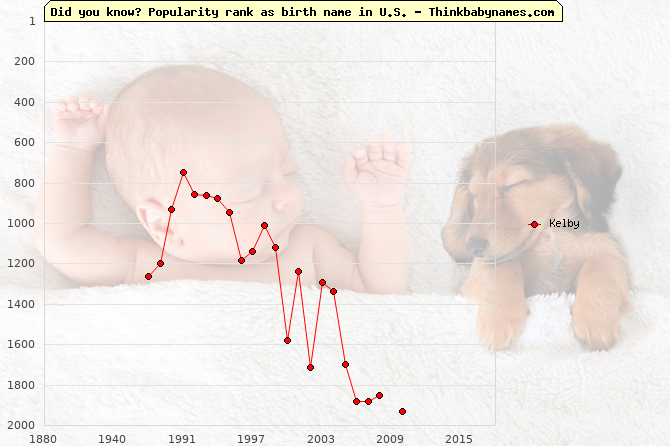 Top 2000 baby names ranking of Kelby in U.S.