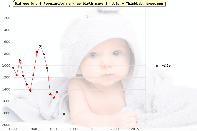 Top 2000 baby names ranking of Kelley name in U.S.