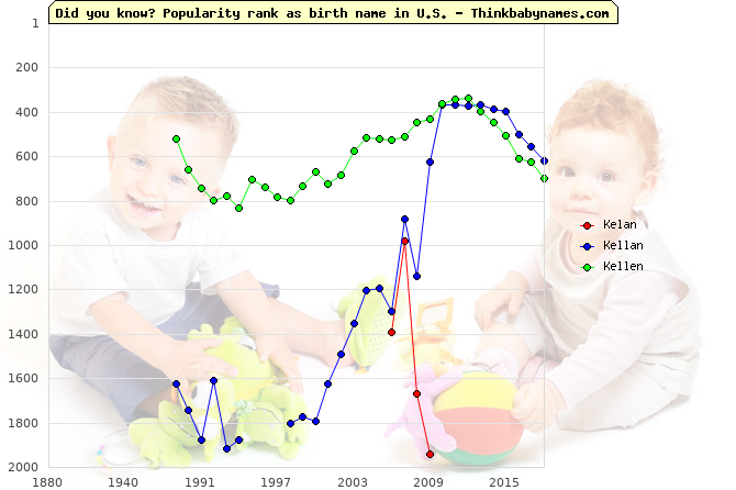 Top 1000 baby names ranking of Kelan, Kellan, Kellen in U.S.