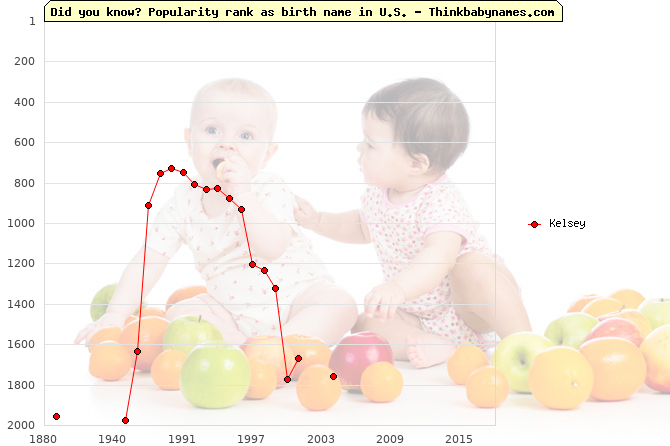 Top 2000 baby names ranking of Kelsey name in U.S.