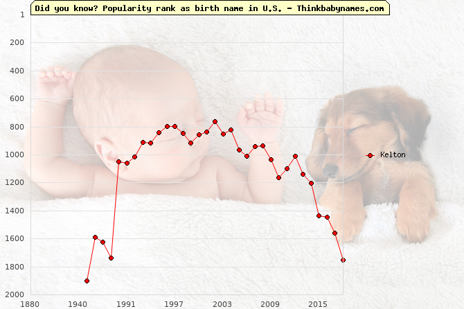 Top 2000 baby names ranking of Kelton in U.S.