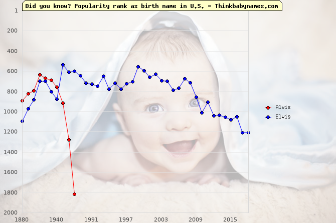 Top 2000 baby names ranking of Alvis, Elvis in U.S.