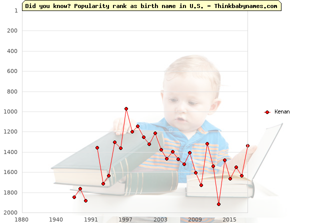 Top 2000 baby names ranking of Kenan name in U.S.