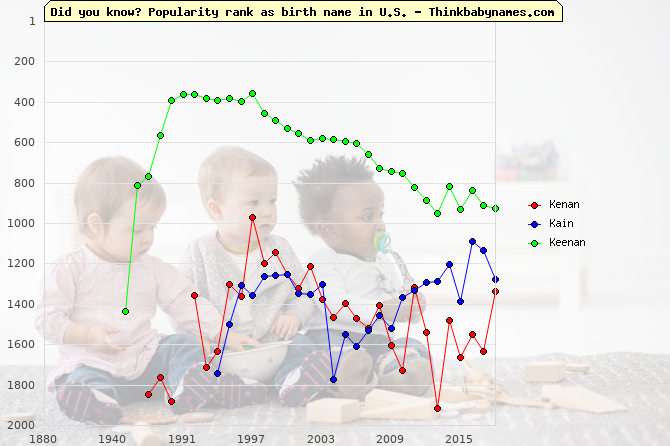 Top 2000 baby names ranking of Kenan, Kain, Keenan in U.S.