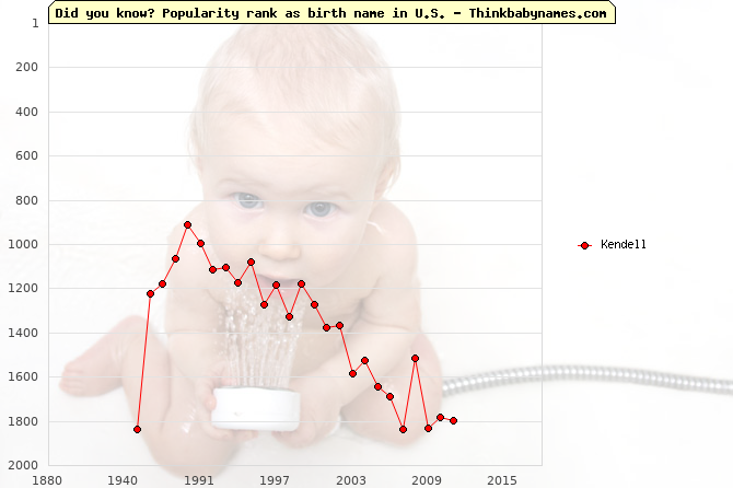 Top 2000 baby names ranking of Kendell name in U.S.