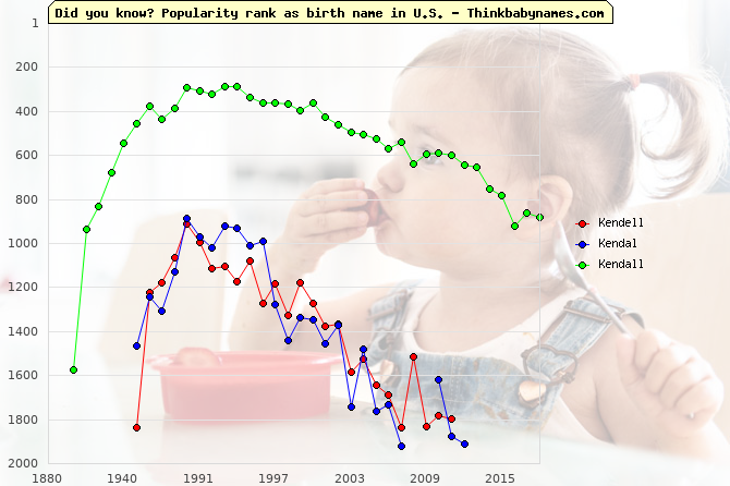 Top 2000 baby names ranking of Kendell, Kendal, Kendall in U.S.