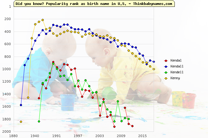 Top 2000 baby names ranking of Kendal, Kendall, Kendell, Kenny in U.S.