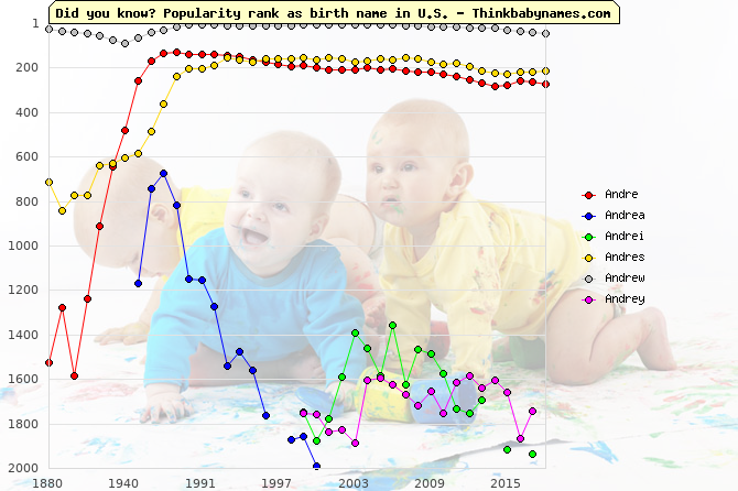 Top 2000 baby names ranking of Andre, Andrea, Andrei, Andres, Andrew, Andrey in U.S.
