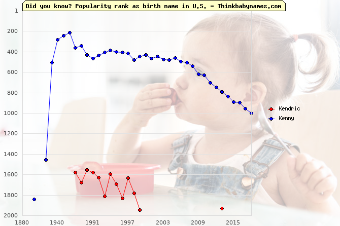 Top 2000 baby names ranking of Kendric, Kenny in U.S.