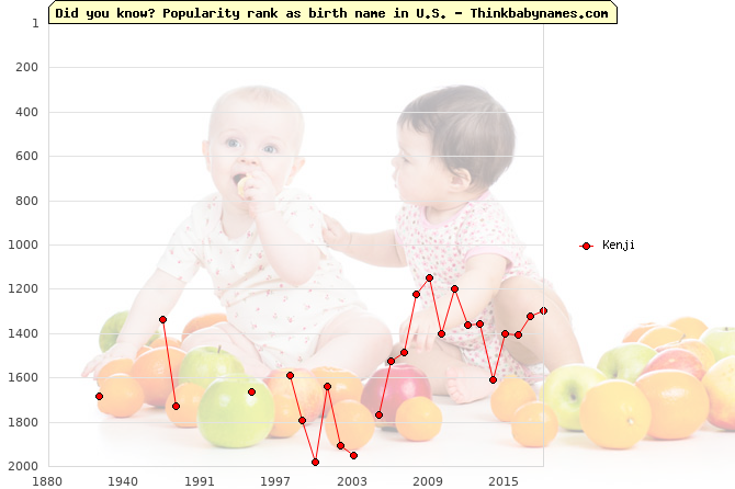 Top 2000 baby names ranking of Kenji name in U.S.