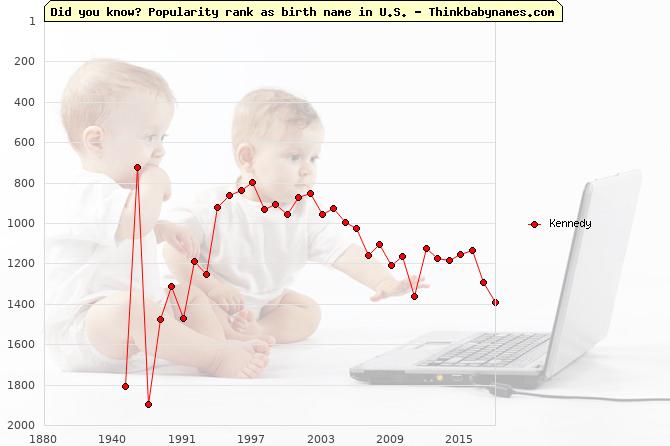 Top 1000 baby names ranking of Kennedy name in U.S.