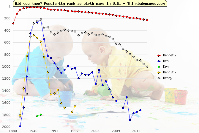 Top 2000 baby names ranking of Kenneth, Ken, Kenn, Kennith, Kenny in U.S.