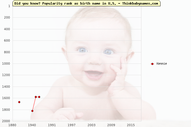 Top 2000 baby names ranking of Kennie name in U.S.
