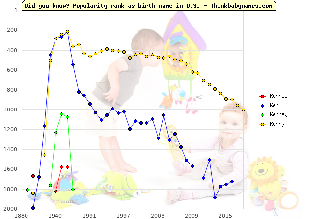 Top 2000 baby names ranking of Kennie, Ken, Kenney, Kenny in U.S.