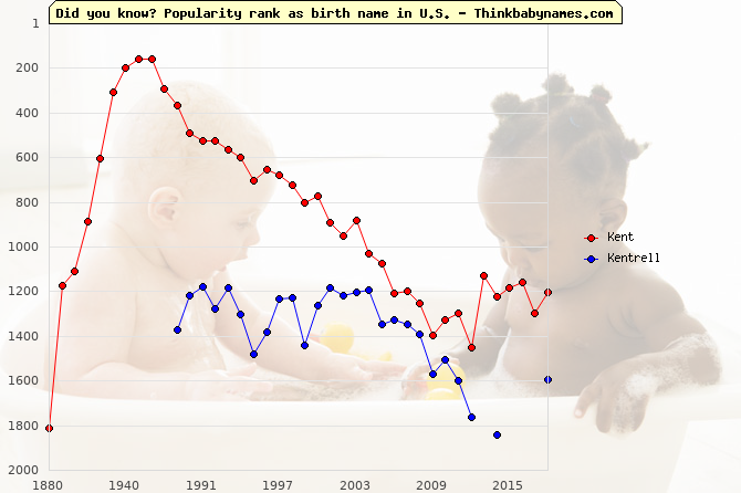 Top 2000 baby names ranking of Kent, Kentrell in U.S.