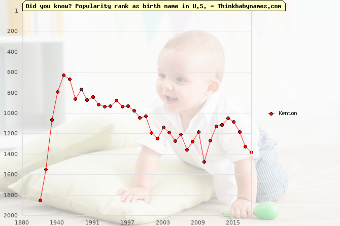 Top 2000 baby names ranking of Kenton in U.S.