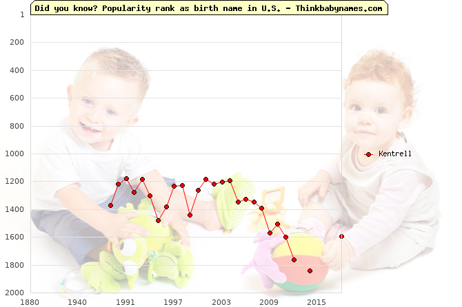 Top 2000 baby names ranking of Kentrell name in U.S.