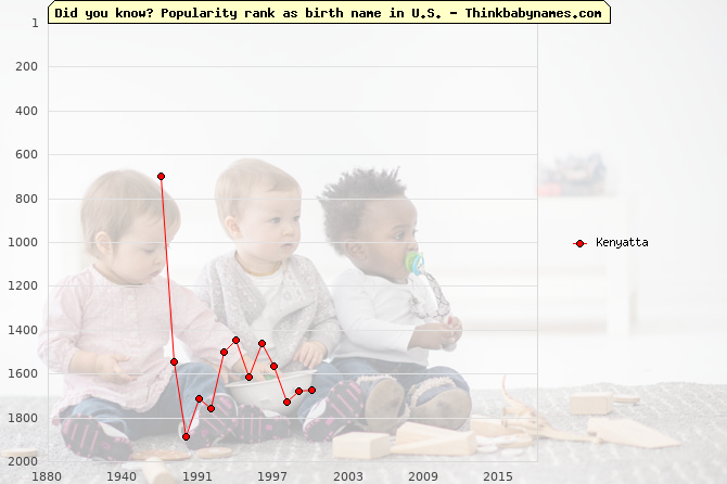 Top 2000 baby names ranking of Kenyatta name in U.S.