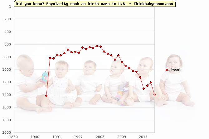 Top 2000 baby names ranking of Keon name in U.S.