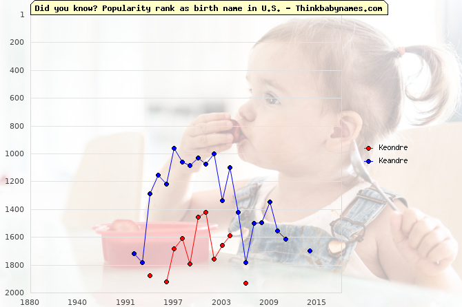 Top 2000 baby names ranking of Keondre, Keandre in U.S.