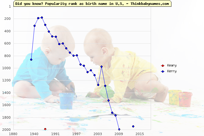 Top 2000 baby names ranking of Keary, Kerry in U.S.