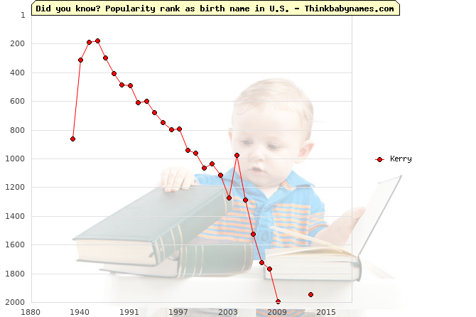 Top 2000 baby names ranking of Kerry in U.S.