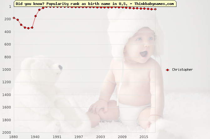 Top 2000 baby names ranking of Christopher in U.S.