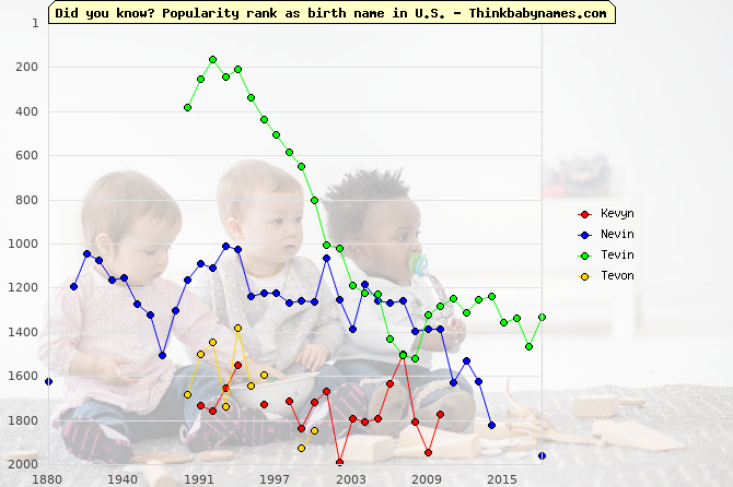 Top 2000 baby names ranking of Kevyn, Nevin, Tevin, Tevon in U.S.