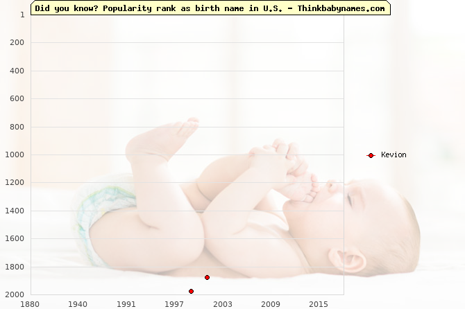 Top 2000 baby names ranking of Kevion name in U.S.