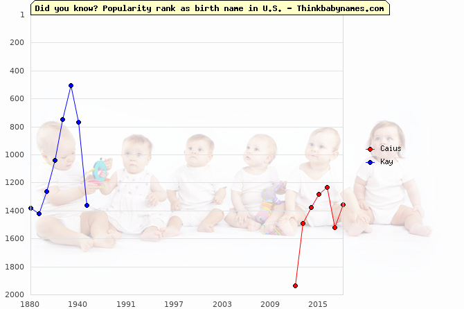 Top 2000 baby names ranking of Caius, Kay in U.S.