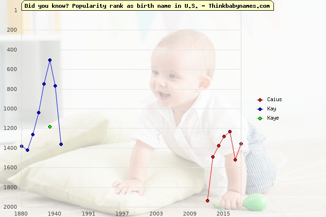 Top 2000 baby names ranking of Caius, Kay, Kaye in U.S.