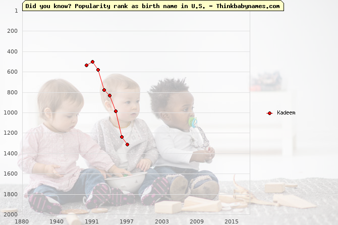 Top 2000 baby names ranking of Kadeem in U.S.