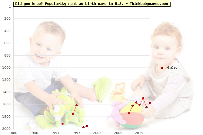 Top 2000 baby names ranking of Khaled name in U.S.