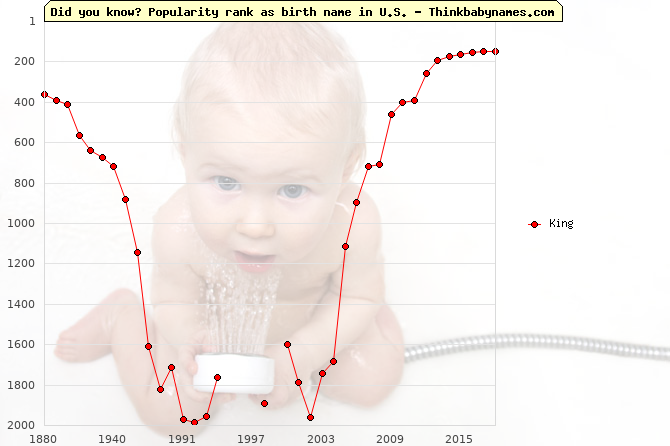 Top 2000 baby names ranking of King in U.S.