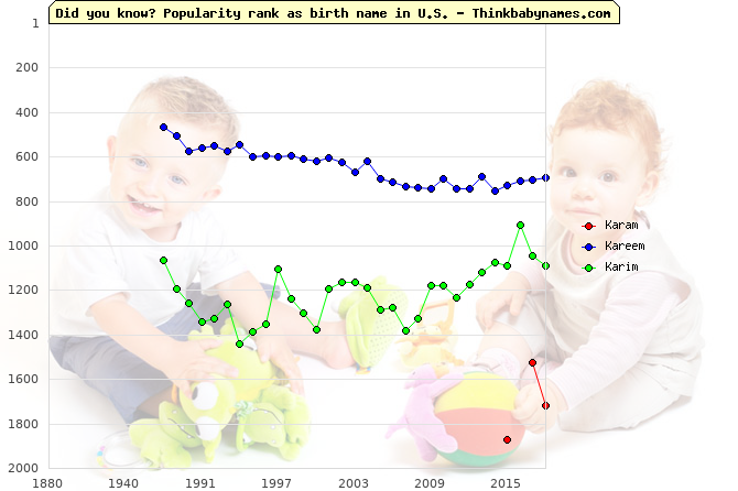 Top 2000 baby names ranking of Karam, Kareem, Karim in U.S.