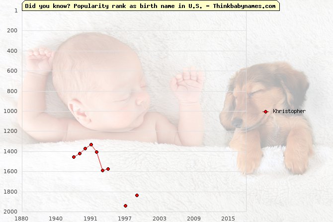 Top 2000 baby names ranking of Khristopher name in U.S.