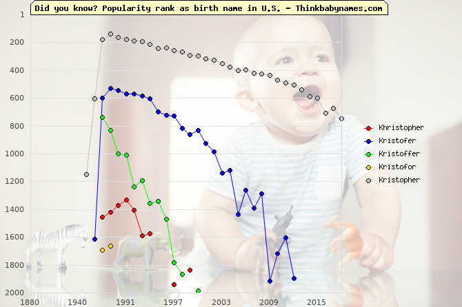 Top 2000 baby names ranking of Khristopher, Kristofer, Kristoffer, Kristofor, Kristopher in U.S.