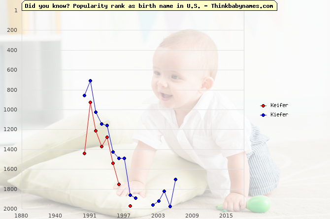Top 2000 baby names ranking of Keifer, Kiefer in U.S.