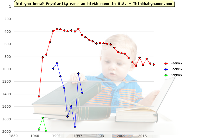 Top 2000 baby names ranking of Keenan, Keenen, Kennon in U.S.