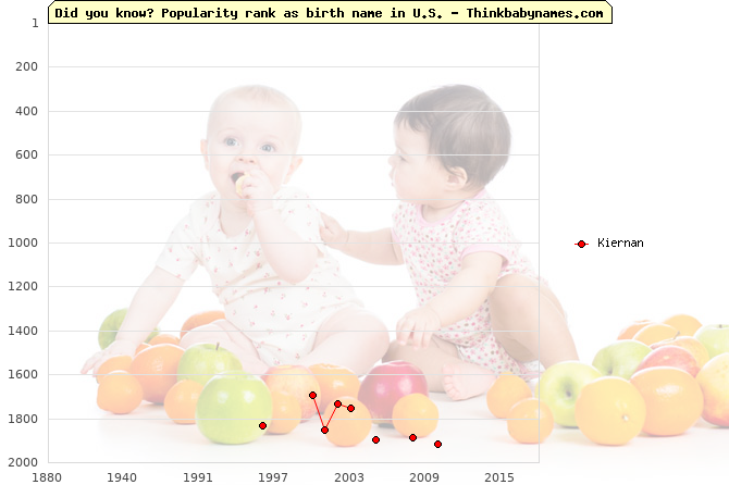 Top 2000 baby names ranking of Kiernan name in U.S.