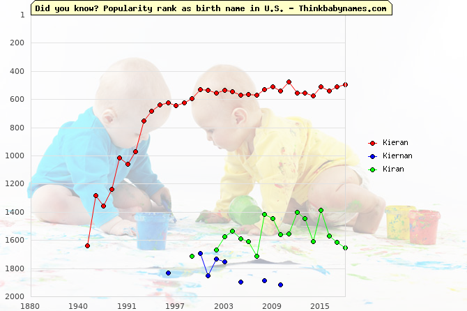 Top 2000 baby names ranking of Kieran, Kiernan, Kiran in U.S.