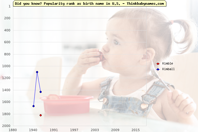 Top 2000 baby names ranking of Kimble, Kimball in U.S.
