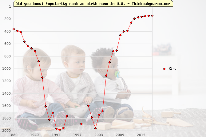 Top 2000 baby names ranking of King name in U.S.